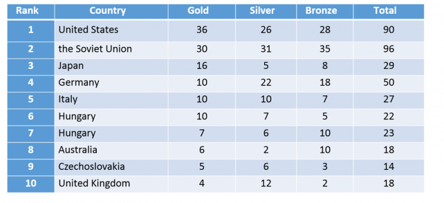 1964 Olympic Ranking and Medal count