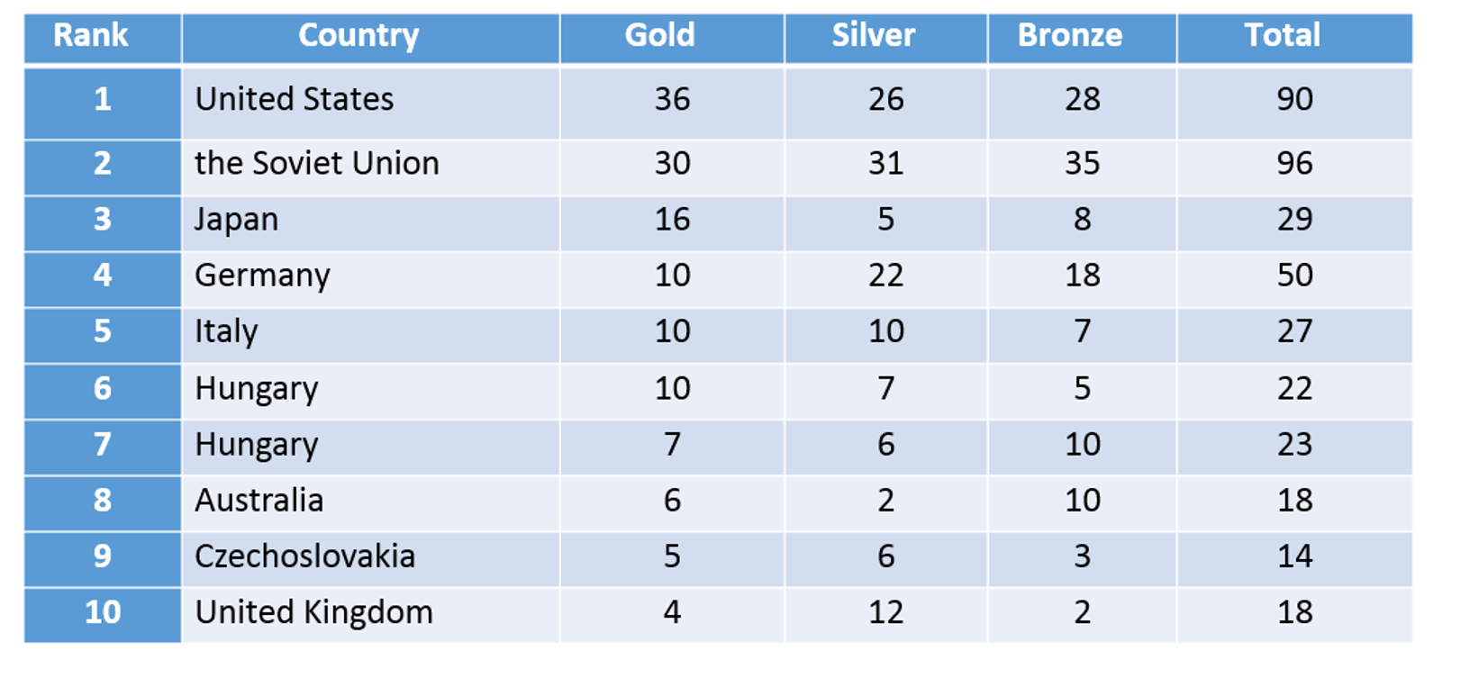 1964 Summer Olympics medal table